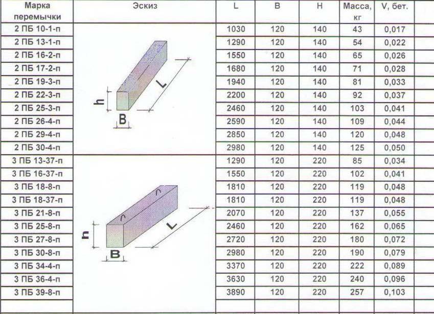 размеры перемычек железобетонных