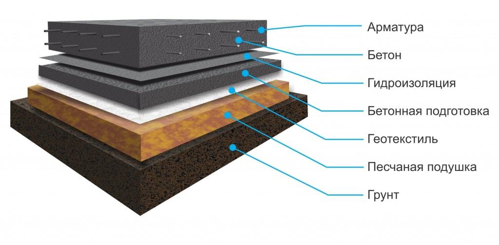 устройство основания под фундаментную плиту