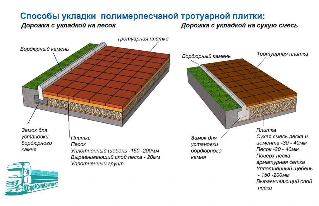 Укладка тротуарной плитки на даче: как положить по технологии | 663x1024
