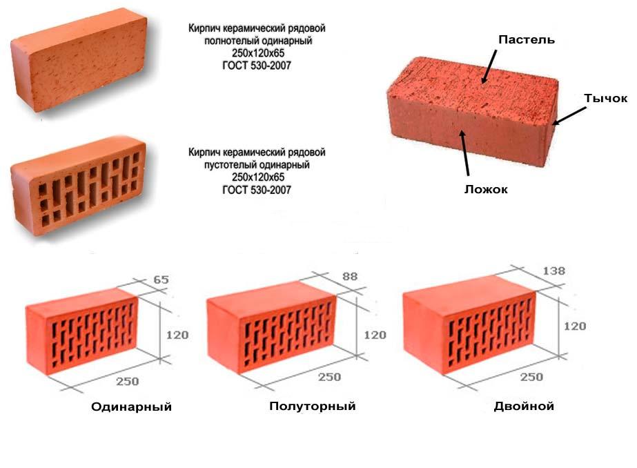 характеристики красного полнотелого кирпича